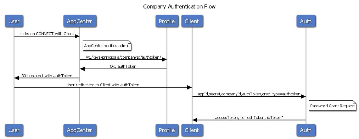 SAP    Concur Developer Center   Company Level Authentication